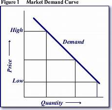 Law Of Demand What Is The Law Of Demand Explain It With The Help Of