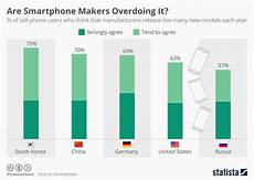 Moil Chart Chart Are Smartphone Makers Overdoing It Statista