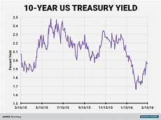 Canada 10 Year Bond Yield Chart Predicting For The 10 Year Awful Business Insider