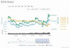 Iota Price Chart Price Analysis Of Iota Miota As On 22nd May 2019