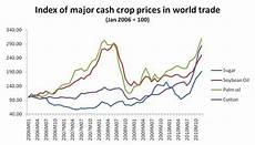 Crops Prices Mr Online Frenzy In Food Markets