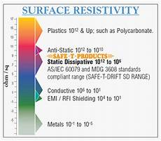 Esd Resistance Chart Product Materials Electric Control Products