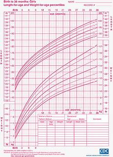 Growth Chart For Girls Age 9 Child Growth Charts Height Weight Bmi Amp Head Circumference