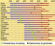 Days To Germination Chart Herb Seed Planting Guide Chart On Soil Temperatures
