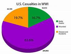 Ww1 Casualties Chart Statistical Information Wwi Weebly Fifth Period