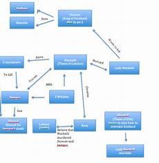 Macbeth Character Chart Pdf Character Chart Macbeth