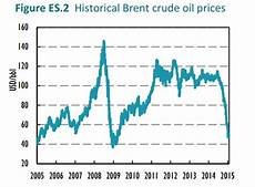 Brent Oil Online Chart Historical Brent Crude Oil Prices 2005 2015 Recovery