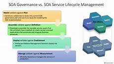 Service Oriented Person Definition 04 Service Oriented Architecture Series Soa Management