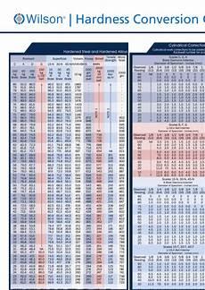 vpn hardness conversion chart hardness conversion chart printable pdf download