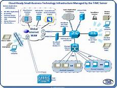 Business Infrastructure Unmanaged Ad Hoc Small Business Network