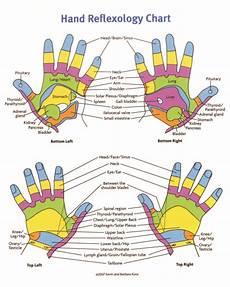 Hand Chart Reflexology Chart Foot Reflexology Chart Hand Reflexology