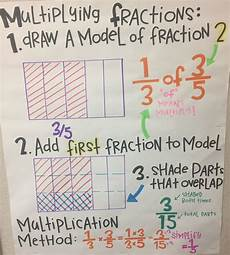 Common Core Anchor Charts Multiplying Fractions Anchor Chart World Of Reference