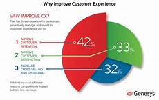 Customer Service Experience Skills 37 Powerful Customer Experience Statistics To Know In 2019