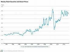 Gas Prices Over The Last 20 Years Chart This 1 Chart Shows The Insanity Of Gas Prices Gs Vlo Xom