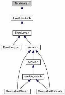 Define Wisp Wisp C Api 1 3 1 Timevalue H File Reference