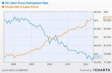 Stock Market Participation Rate Chart Unemployment Ticks Up To 8 2 On Weak Job Creation