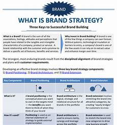 Branding Strategy Template Brand Positioning Examples Equibrand Marketing