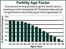 Odds Of Getting By Age Chart For The Best Chance Of A Healthy Pregnancy In The Future