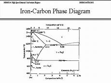 Iron Carbon Phase Diagram Iron Carbon Phase Diagram