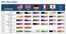 Thermocouple Wire Color Chart What Do The Thermocouple Wire Color Codes Mean