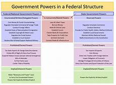 Federalism Powers Chart Federalism How Should Power Be Structurally Divided