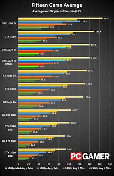 1080 Ti Comparison Chart Nvidia Gtx 1070 Ti Review Roundup Neatly Splitting The
