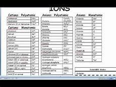 Monatomic Ion List Naming Monationic And Polyatomic Ions Youtube