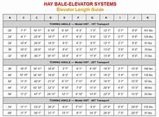Hay Chart Loyal Roth Manufacturing
