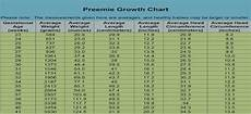 Premature Weight Gain Chart Know About Premature Baby Weight Gain And Weight Chart