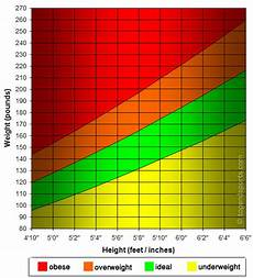 Average Weight To Height Chart Height Weight Graph Imperial