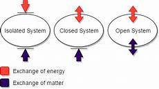 Closed System Closed System Wikipedia