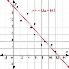Line Of Best Fit Graph Line Of Best Fit Least Square Method