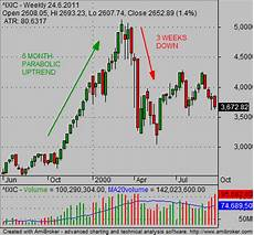1999 stock market chart stock market crash chart provides valuable lessons for