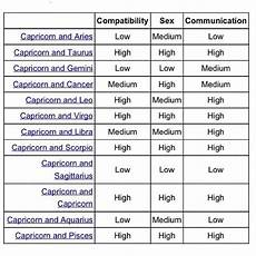 Leo Capricorn Compatibility Chart Best 25 Capricorn Compatibility Chart Ideas On Pinterest