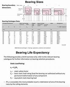 Skf Bearing Shaft Tolerance Chart For The 6013 Deep Groove Ball Bearing Shown In The