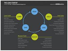 Lean Startup Methodology Learn Before You Build Lean Startup Cycle In Reverse