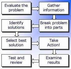 Analytical And Problem Solving Skills How To Improve My Problem Solving Ability In Physics Quora