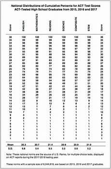 Act Math Score Chart Sat Act Percentiles And Score Comparison Chart Updated