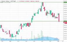 Bitcoin Live Chart Bitcoin Price Watch Live Trade Newsbtc