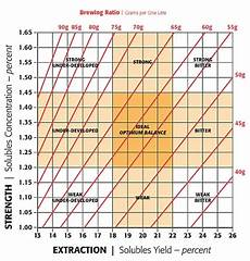 Coffee Tds Chart Understanding The Coffee Control Brewing Chart