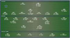 Dallas Cowboys 2012 Depth Chart Dallas Cowboys Depth Chart How To Investing In Silver