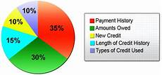 Credit Chart Why Managing Credit Score Saves Money On Auto Insurance