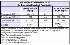 Pre Diabetes Blood Sugar Levels Chart Diabetic Exchange Recipes Salemfreemedclinic Diabetes