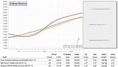 Royal Precision Rifle Shafts Flex Chart Golf Shaft Stiffness Golf Shaft Reviews 2020