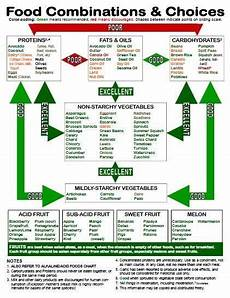 Natural Hygiene Food Combining Chart First Time I Read About The Proper Food Combining Rules In