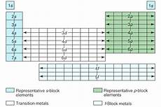 Writing Electron Configuration Chart Electron Configurations Using Subshell Notation