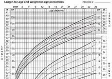 Baby Average Length Chart Section 12 4 The Normal Distribution
