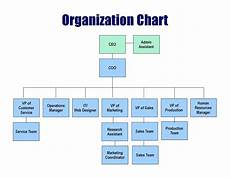 Business Structure Chart Small Business Organizational Structure Chart Helping