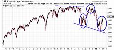 Cape Index Chart Stock Market Crash In 2016 These Warnings Signs Suggest