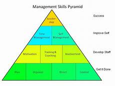Types Of Managerial Skills Essential Management Skills